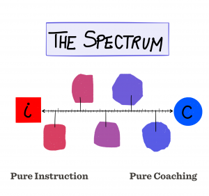 coaching spectrum